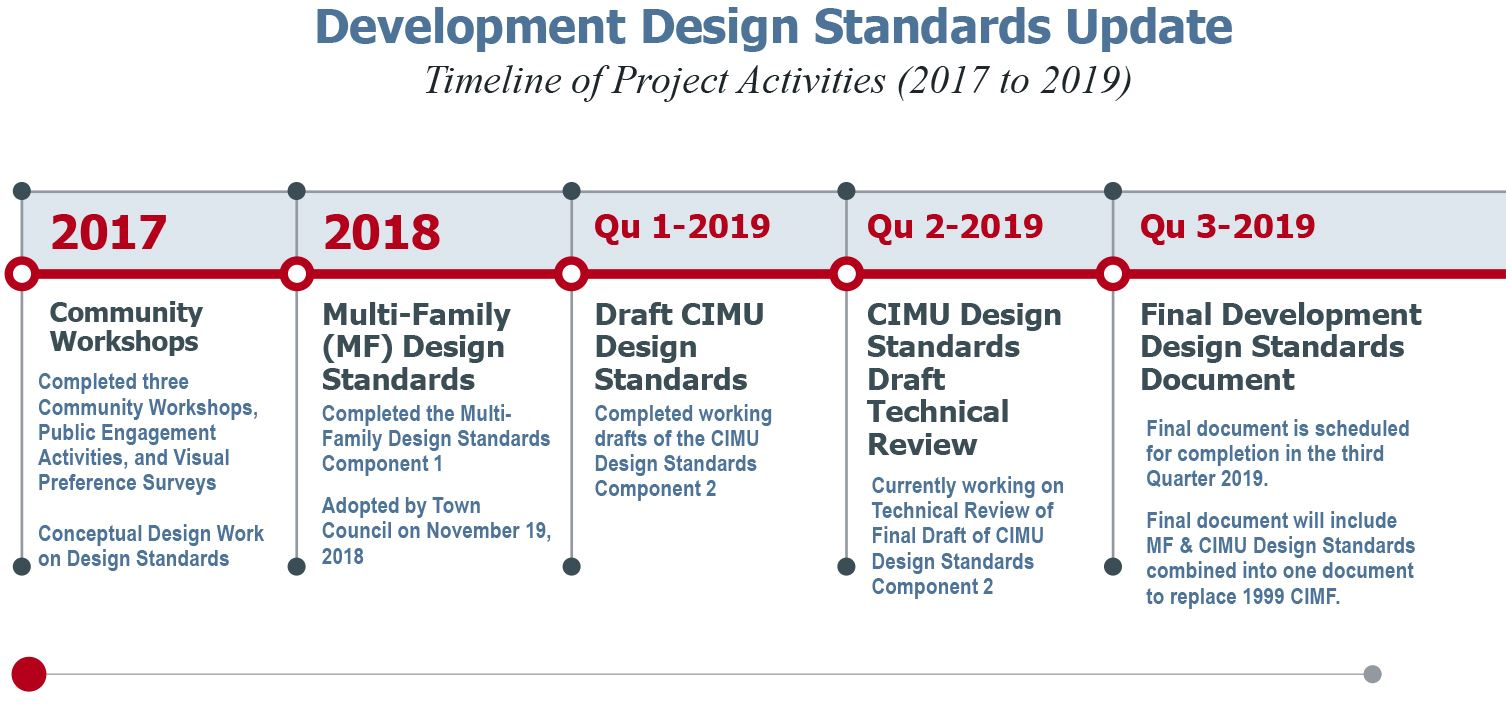 Development-Design-Standards-Update-2019